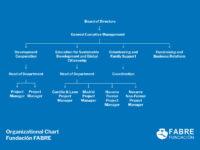 Organizational Chart FABRE 2021