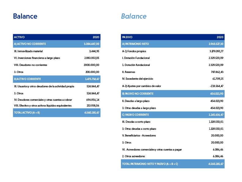 Balance Cuentas Anual 2020